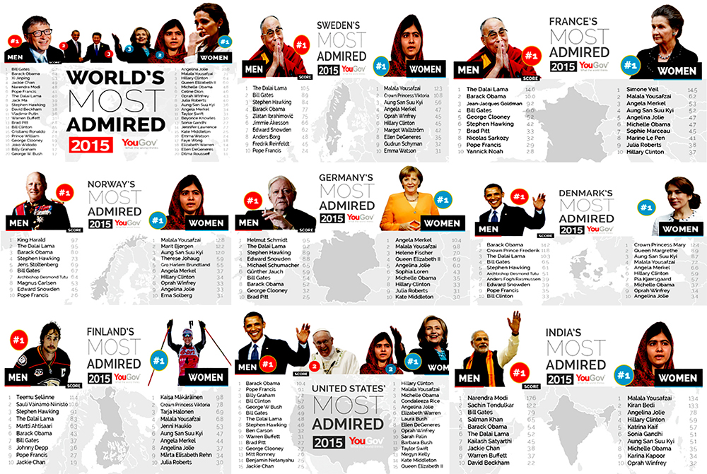 The-most-admired-persons-in-the-world-2015-Jan