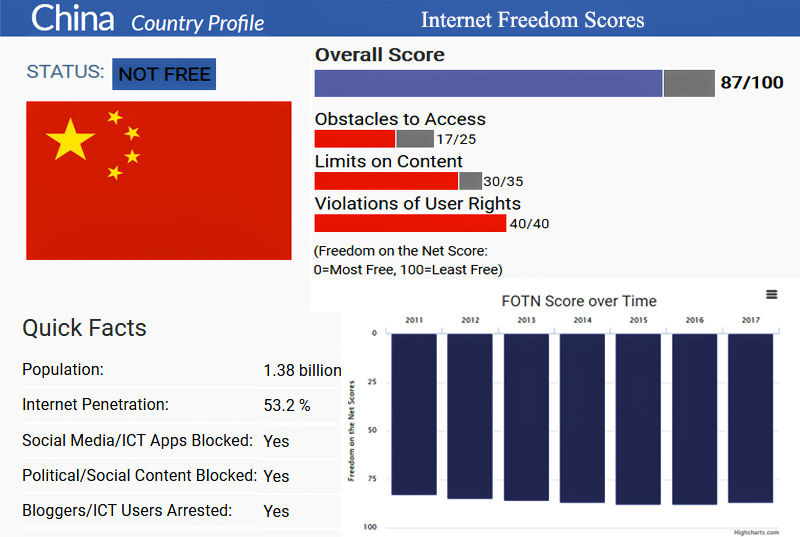 Freedom-House-China-Profile-2017